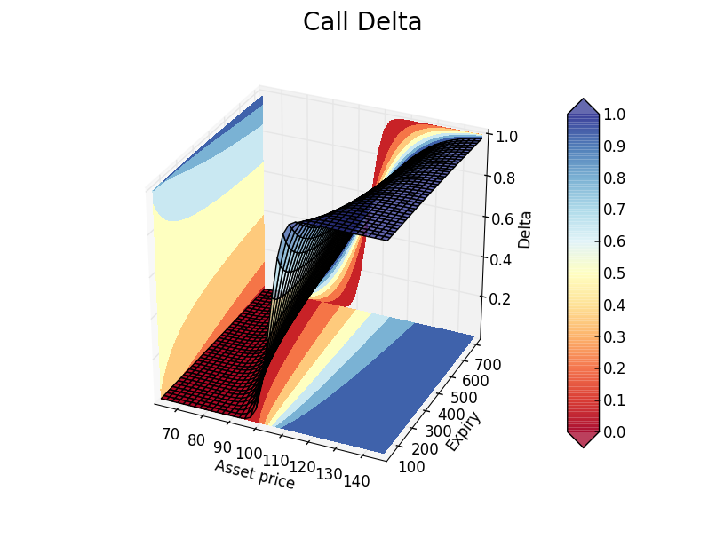 Call option delta surface in Python