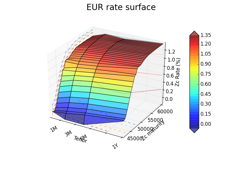 Interest Rate Swap Rate Surface (Multiple Curves)