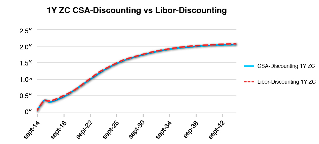 Interest Rate Swap CSA-Discounting EUR Curve