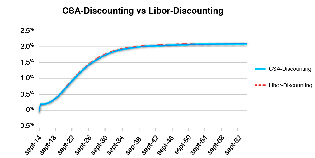 Interest Rate Swap CSA-Discounting ZC Curve