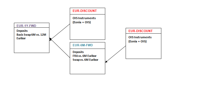 Multiple Curve Dependency Scheme (Single Currency Collateral)