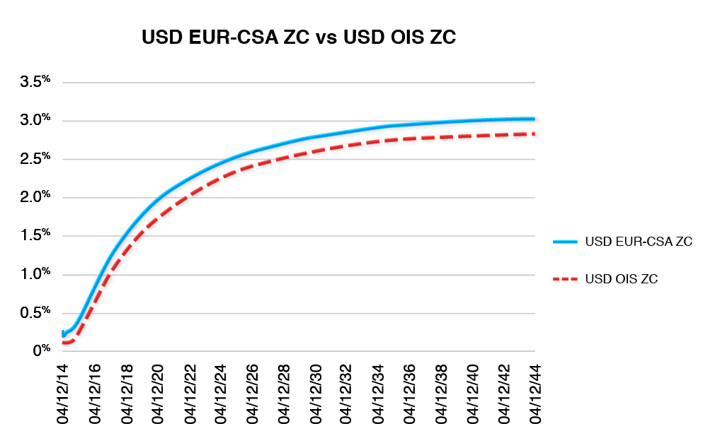Interest Rate Swap USD CSA-Discounting ZC Curve (EUR Collateral)