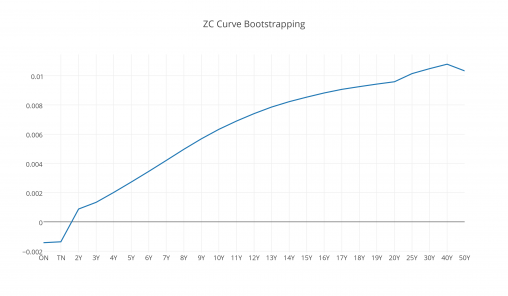 zc_curve_bootstrapping