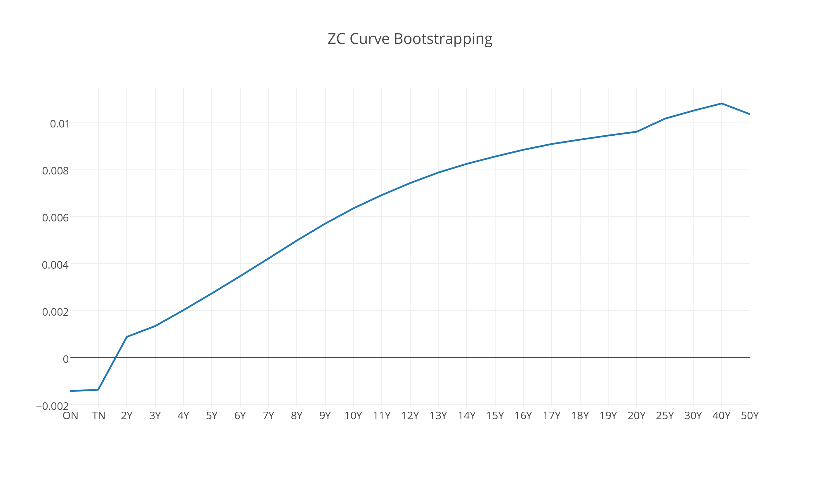 Swap ZC Curve bootstrapping