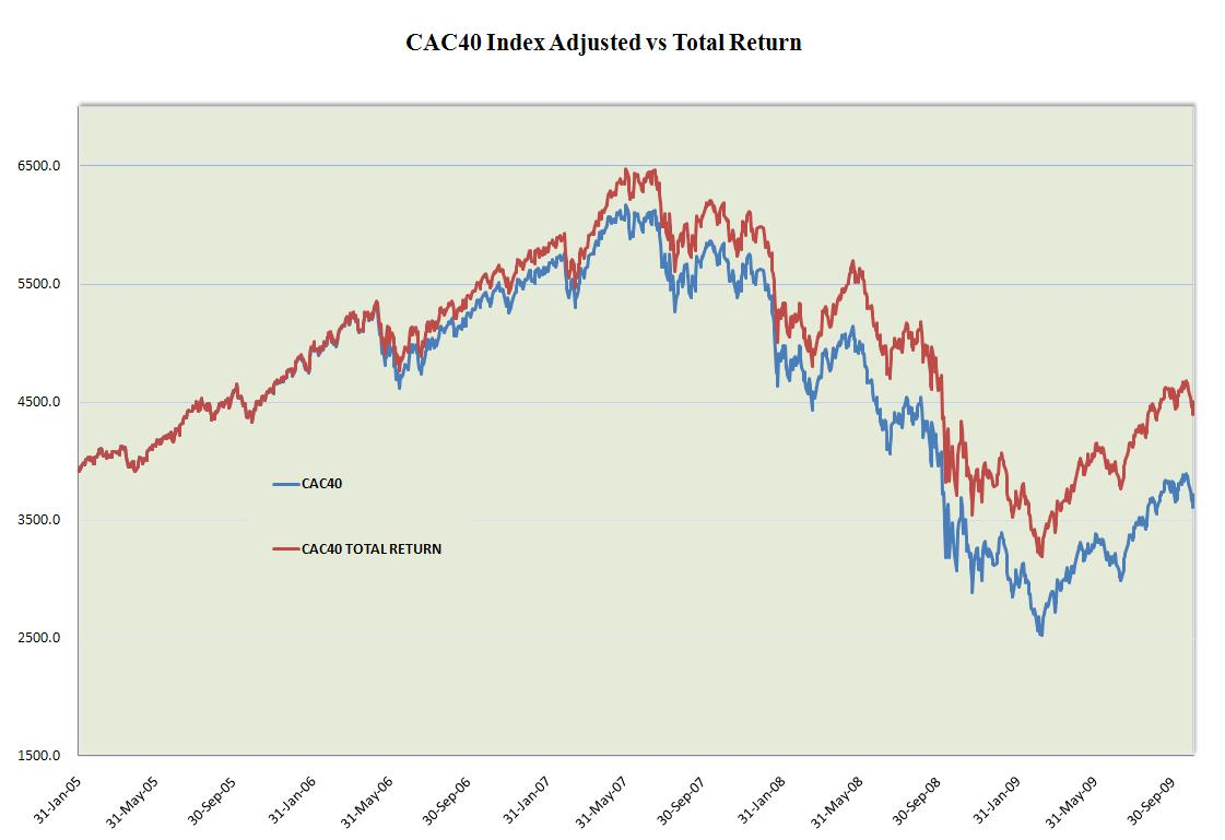 CAC40 Index Adjusted compared to Total return CAC40 Index