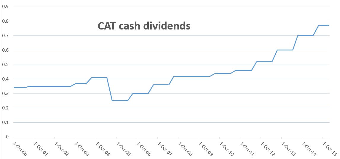 C# Historical Dividend